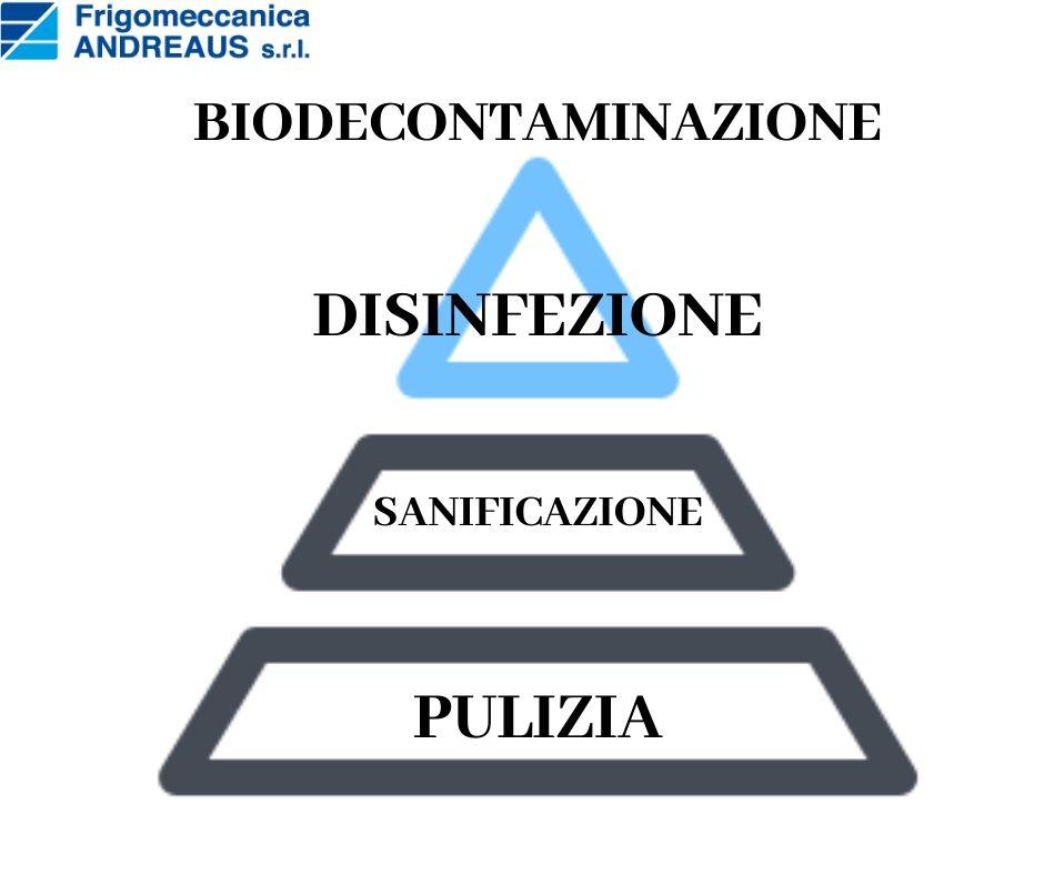 piramide differenze pulizia sanificazione disinfezione decontaminazione